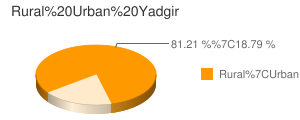 Yadgir census population